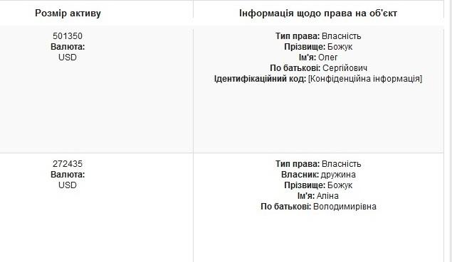 """Чиновник з Хмельниччини оперативно виправив """"мільйонну"""" декларацію - фото 4"""