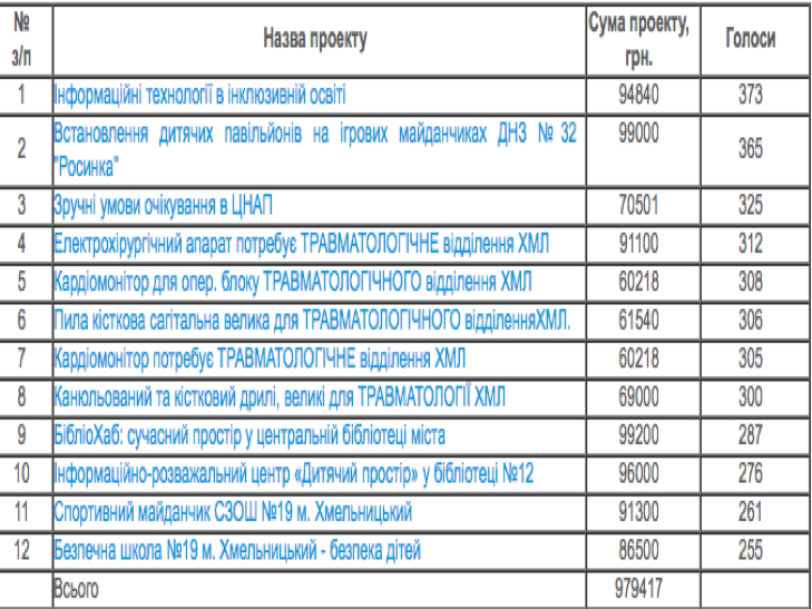 У Хмельницькому визначили проекти-переможці Бюджету Участі - фото 1