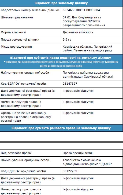 """Бізнес-інтереси """"правої руки"""" Кернеса в Харкові (ФОТО) - фото 2"""