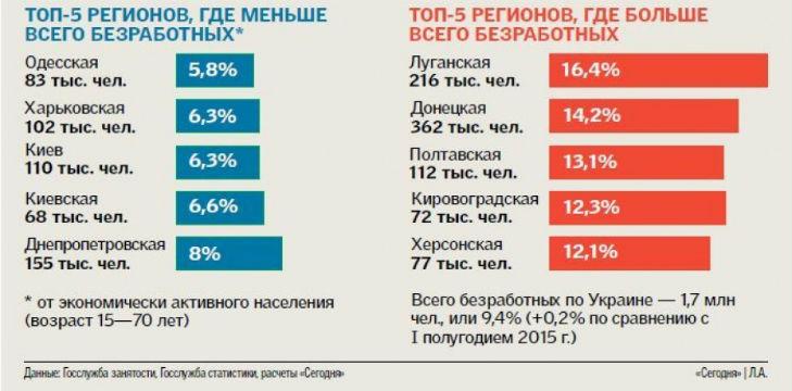 Полтавщина на третьому місці в Україні за кількістю безробітніх - фото 1