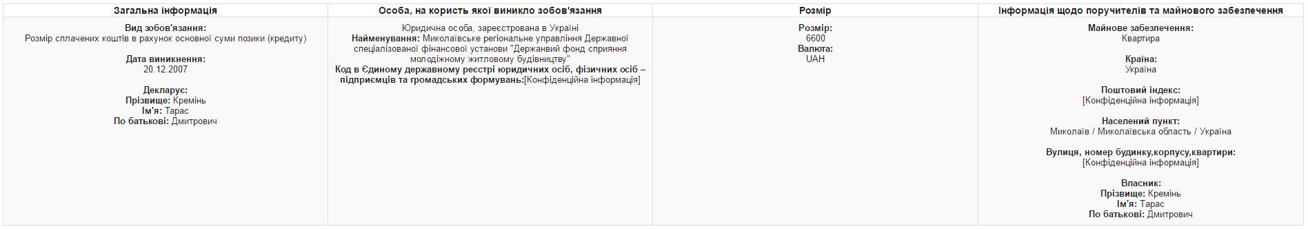 Миколївський нардеп поєднував роботу одразу в трьох ВНЗ