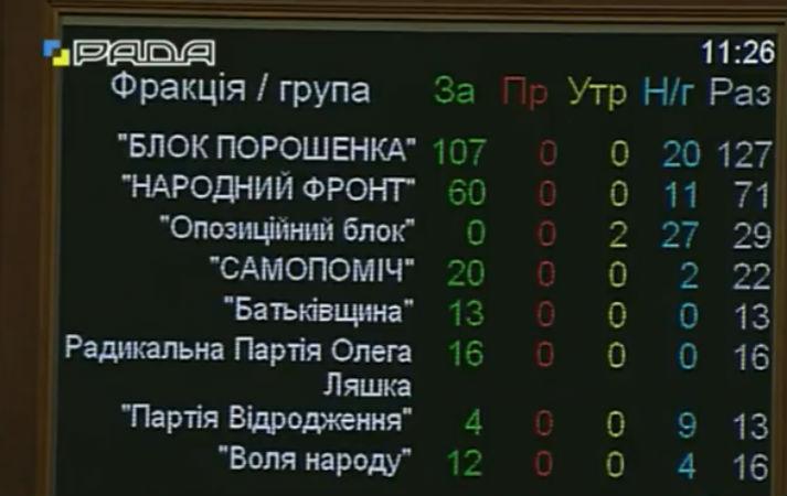 Рада звернулась до Ради ЄС із закликом надати безвіз - фото 1