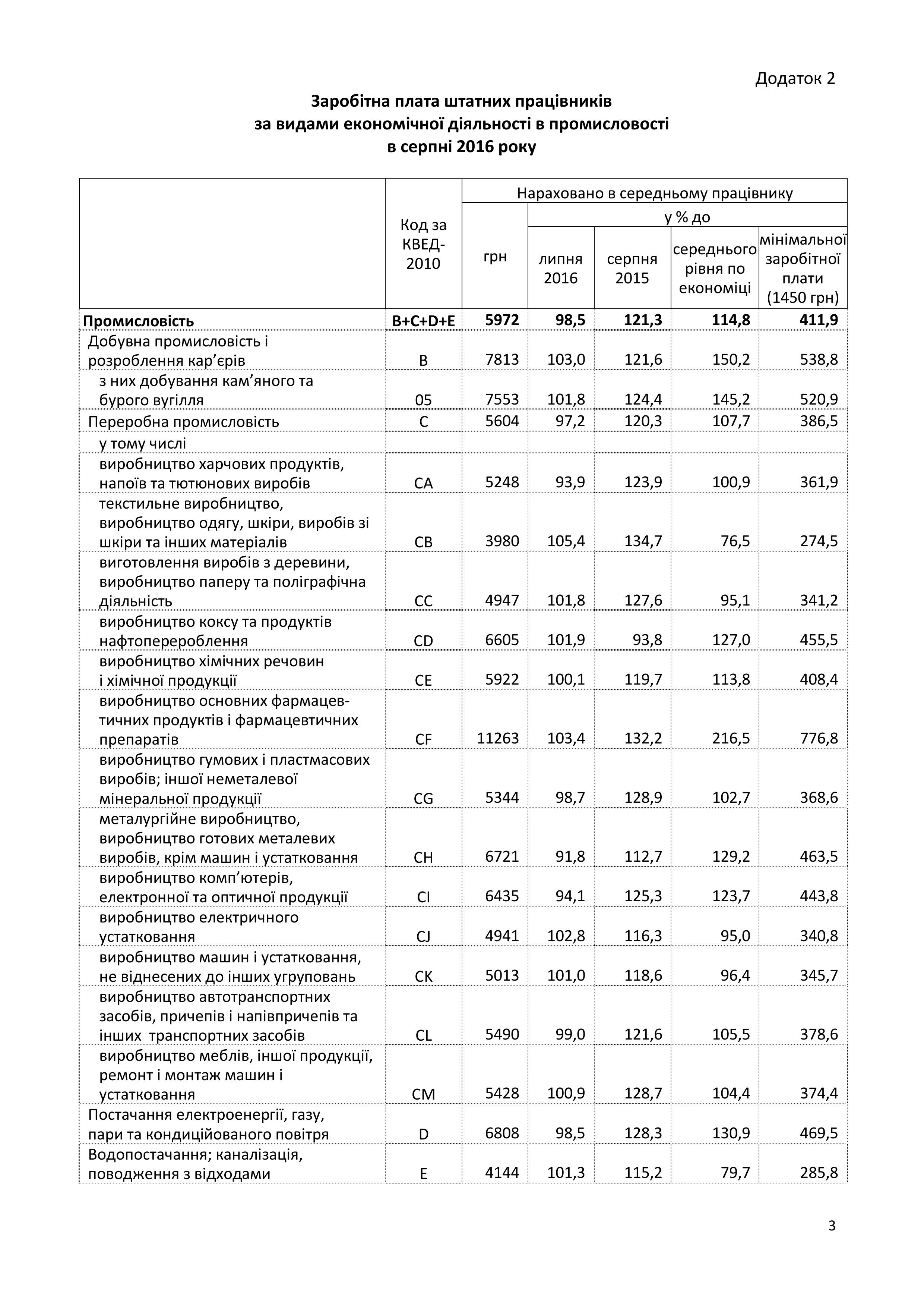 Реальна зарплата українців за рік зросла на 15% - фото 3