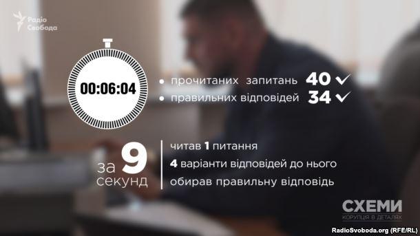 """Купа помилок та 40 питань за шість хвилин: як Савченко переміг """"тестувався"""" на голову Миколаївської ОДА"""