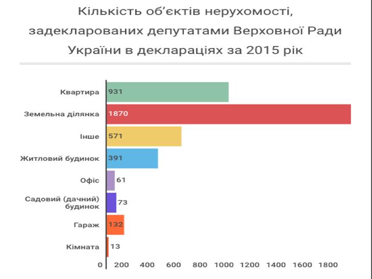 Українські нардепи задекларували 4042 об'єкти нерухомості - фото 1