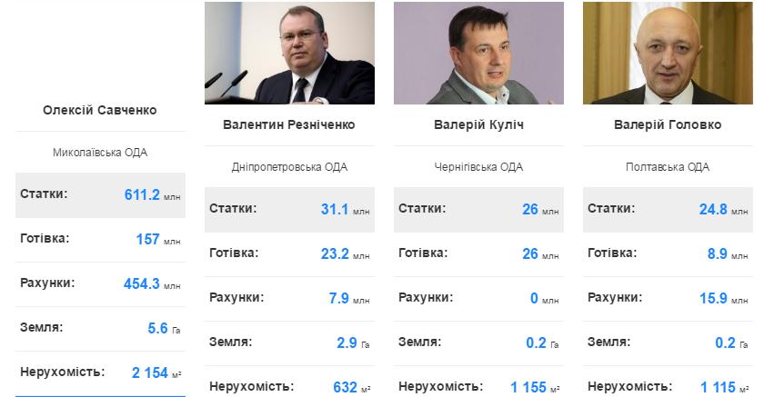 У рейтингу найбагатших голів ОДА Олексій Савченко посів перше місце