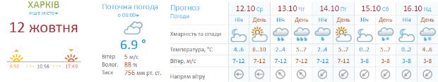 На Харківщині цього тижня можливий сніг із дощем - фото 1