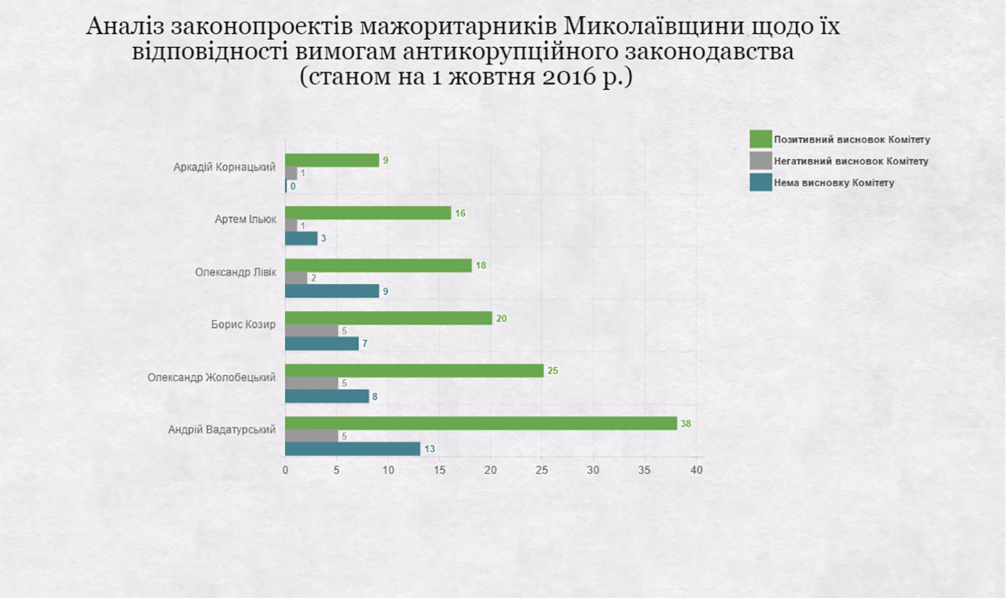 У законопроектах миколаївських нардепів знайшли корупційну складову