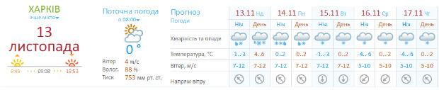 """У Харкові упевнений """"плюс"""", але синоптики прогнозують сніг (ФОТО) - фото 1"""