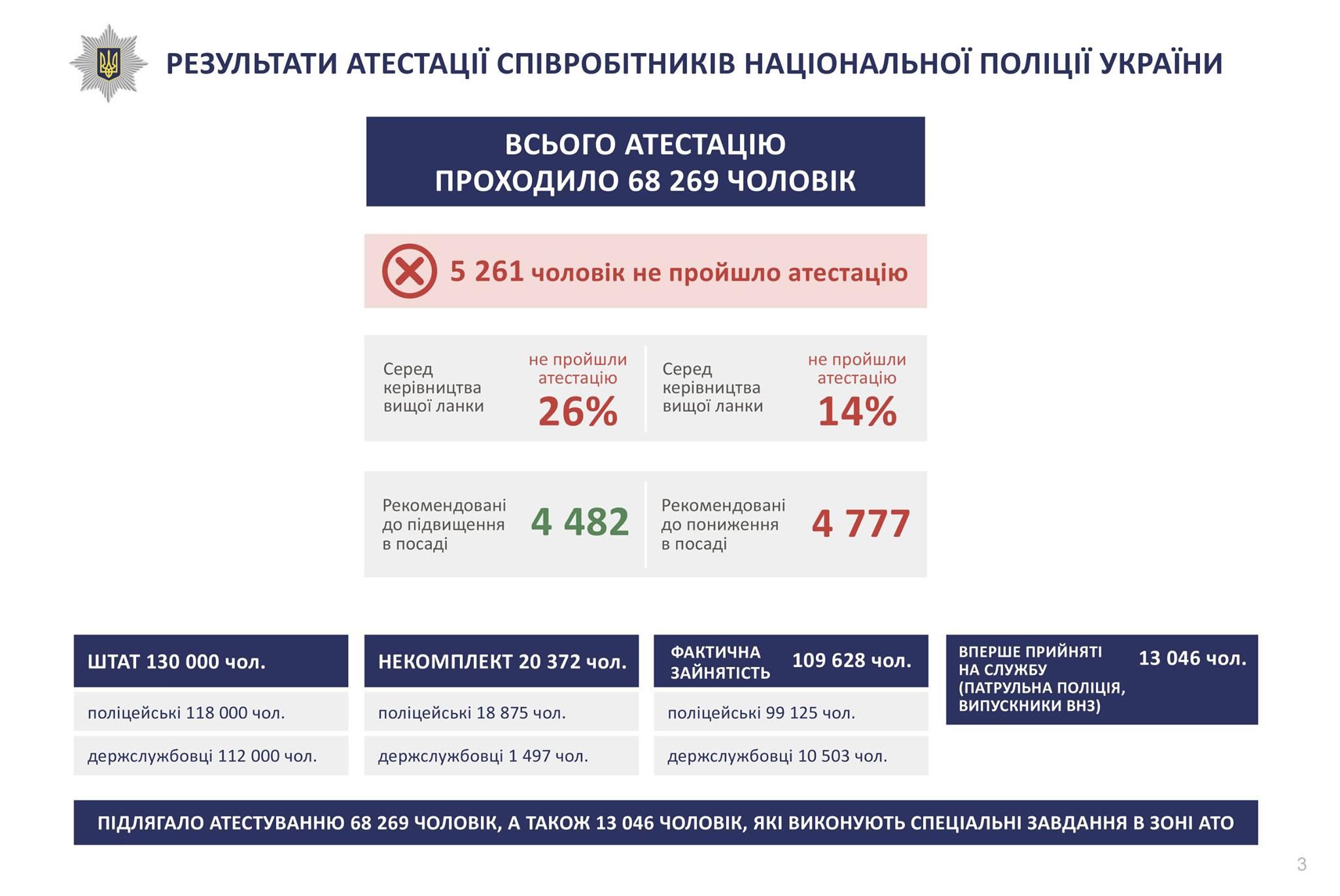 Аваков оприлюднив результати переатестації поліцейських (ІНФОГРАФІКА) - фото 1