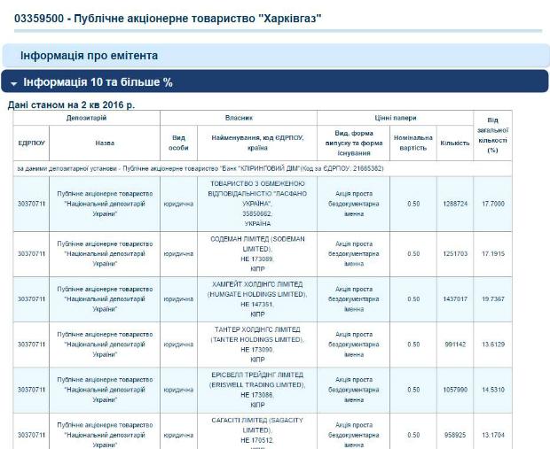 Які топові харківські компанії зв'язані з Росією - фото 1