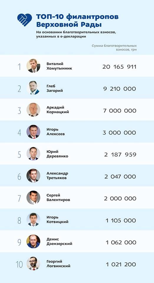 Хомутиннік очолив рейтинг благодійників серед народних депутатів - фото 1