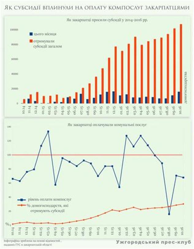 Як субсидії вплинули на оплату компослуг закарпатцями - фото 1