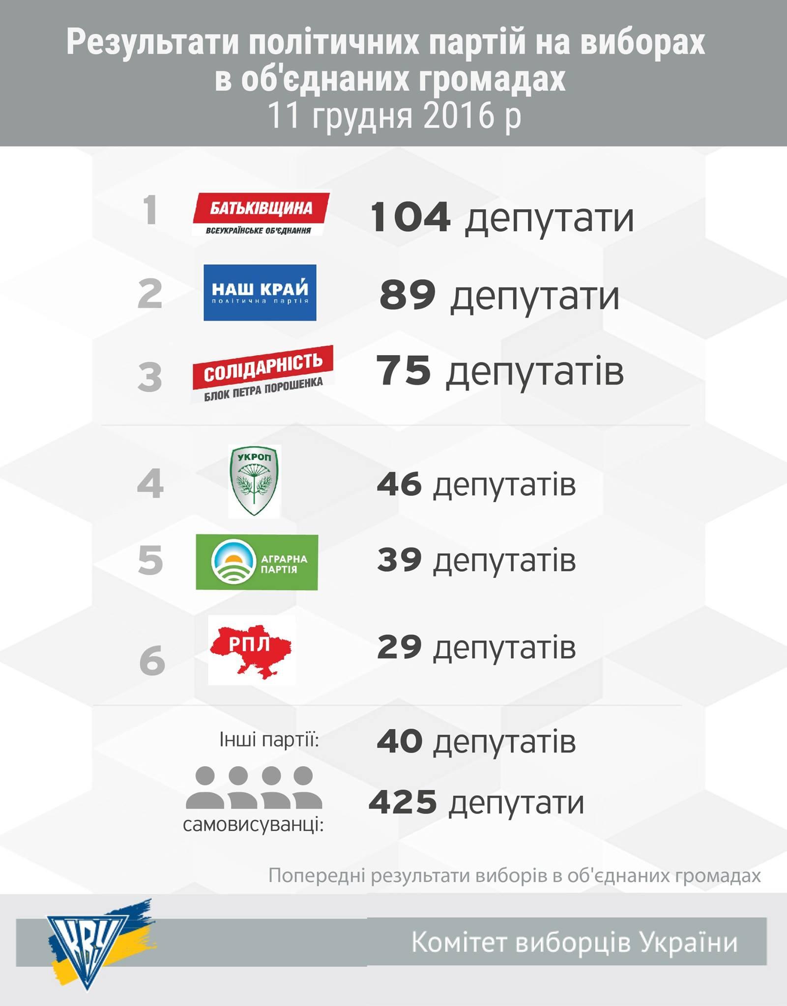 """""""Батьківщина"""" та """"Наш край"""" перемогли на виборах у місцевих громадах, – КВУ - фото 1"""