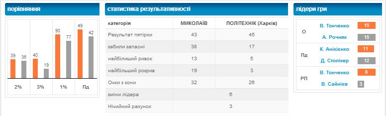 """МБК """"Миколаїв"""" виборов перемогу у харківського """"Політехніка"""""""