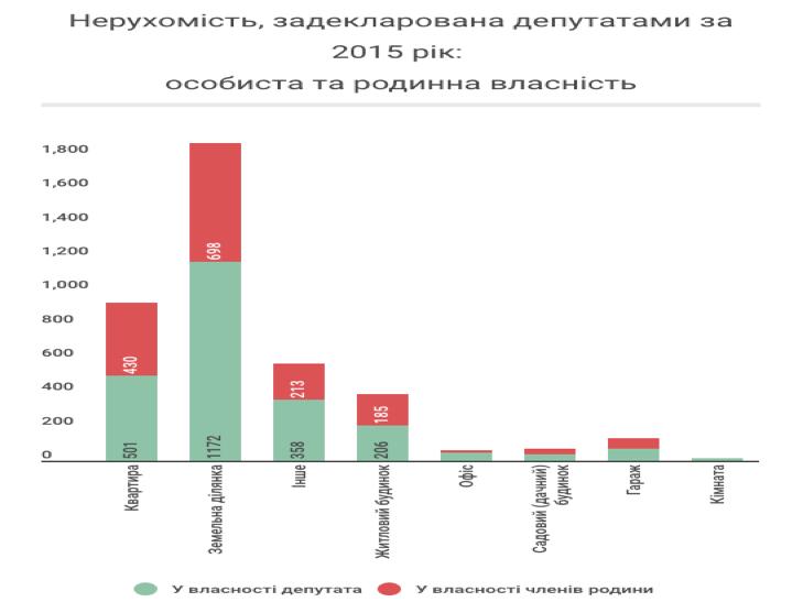 Українські нардепи задекларували 4042 об'єкти нерухомості - фото 2