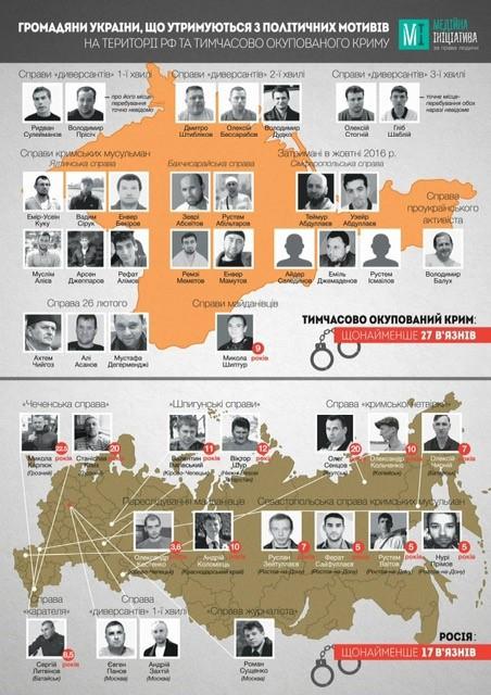 МЗС: Кількість політв'язнів українців на Росії знову збільшилася - фото 1