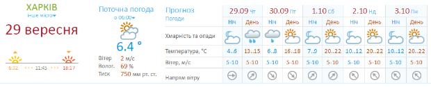 У Харкові після дня злив покращиться погода - фото 1