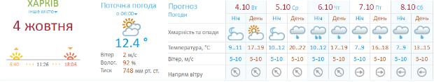 На Харківщину йдуть дощі - фото 1