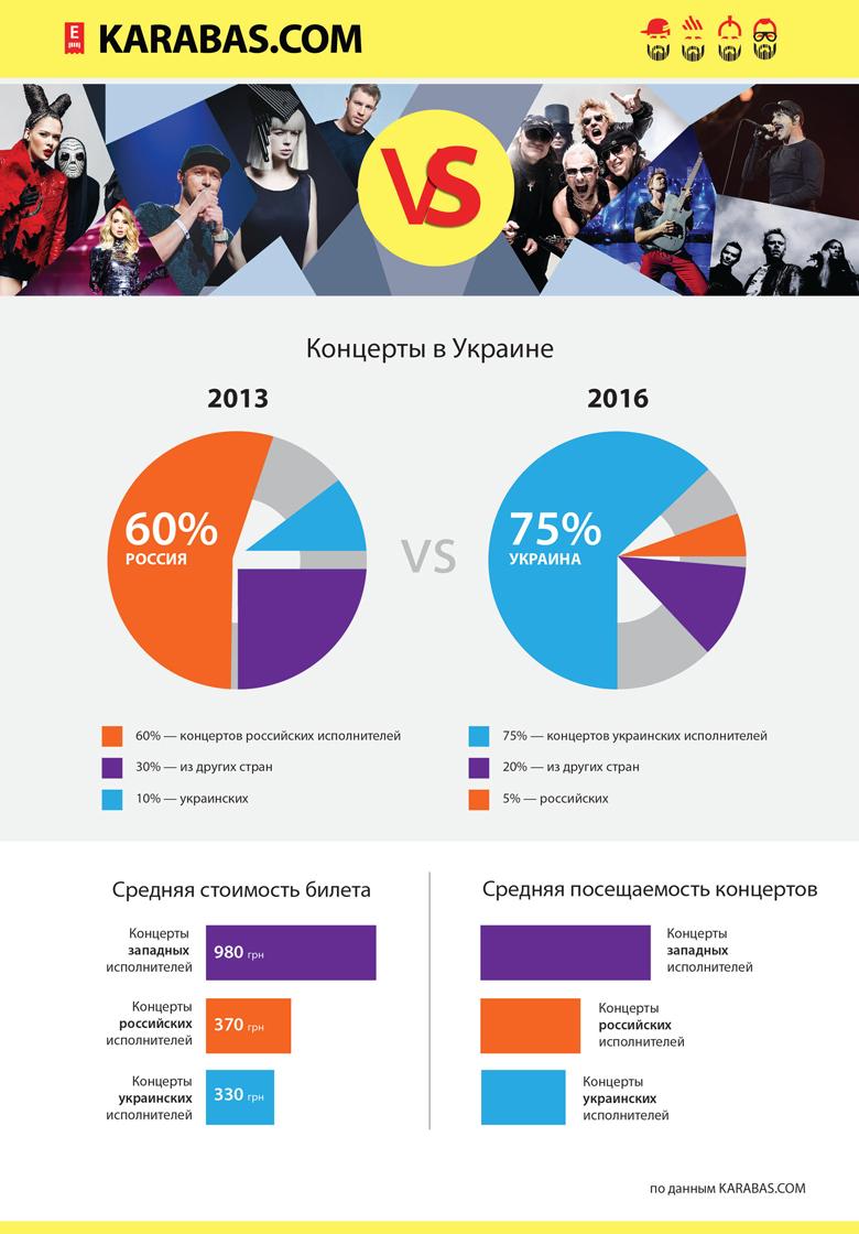 Українські музиканти нагнали росіян з вітчизняної сцени (ІНФОГРАФІКА) - фото 1
