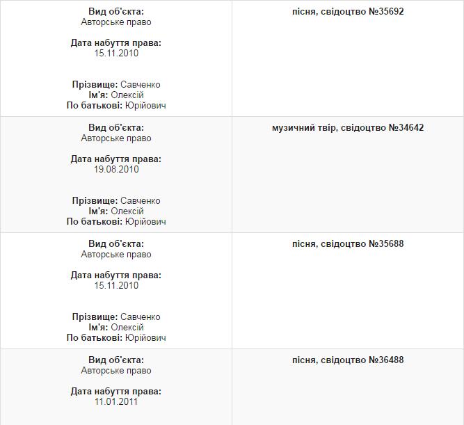 Губернотор Миколаївщини показав свої статки в е-декларації