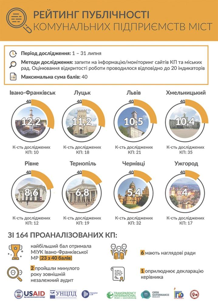 """Комунальні підприємства Ужгород - """"найзагадковіші"""" на Західній Україні - фото 1"""