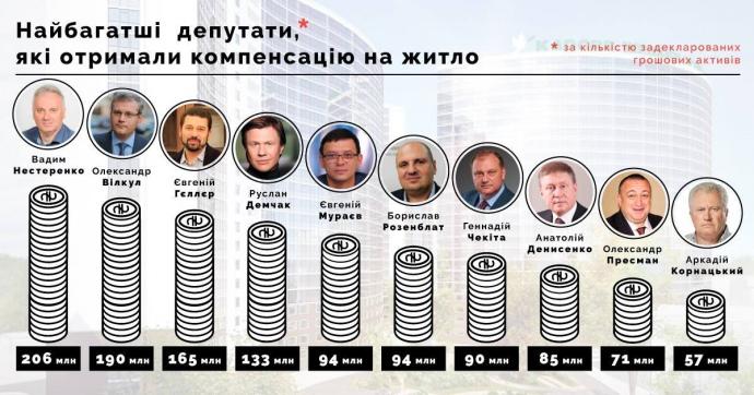 119 нардепів-мільйонерів отримували компенсацію на житло - фото 1