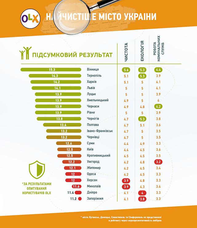 Вінницю визнали найчистішим містом України  - фото 1