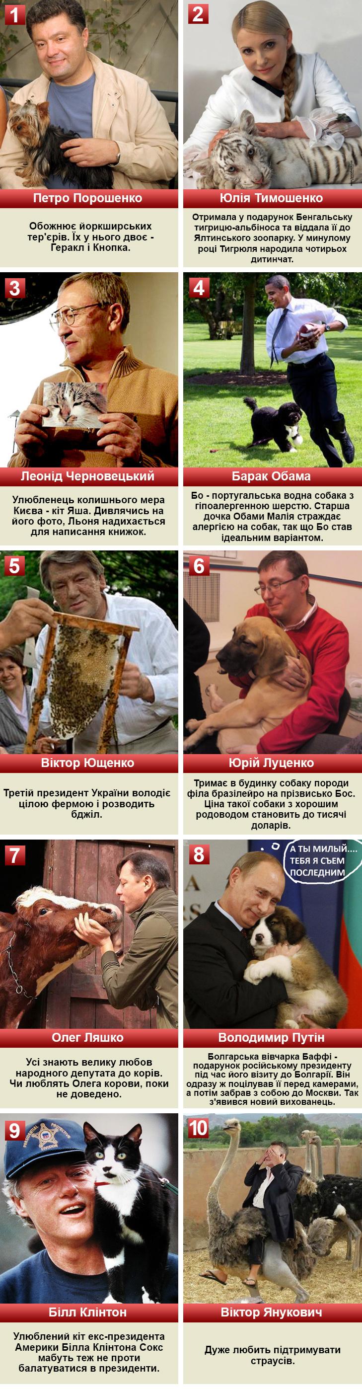 Політики та тварини: вгадай де чий улюбленець - фото 11