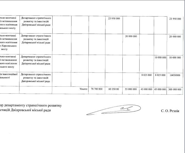 Дніпро за 300 млн гривень хочуть переторити на європейське місто - фото 4