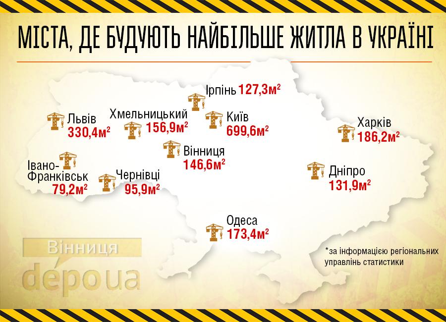 """У десятці """"найбудівельніших"""" міст України Вінниця - шоста - фото 1"""
