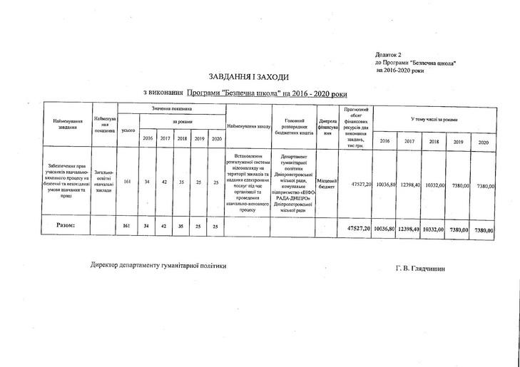 Школи Дніпра обладнають відеокамерами та системами контролю за учнями - фото 2