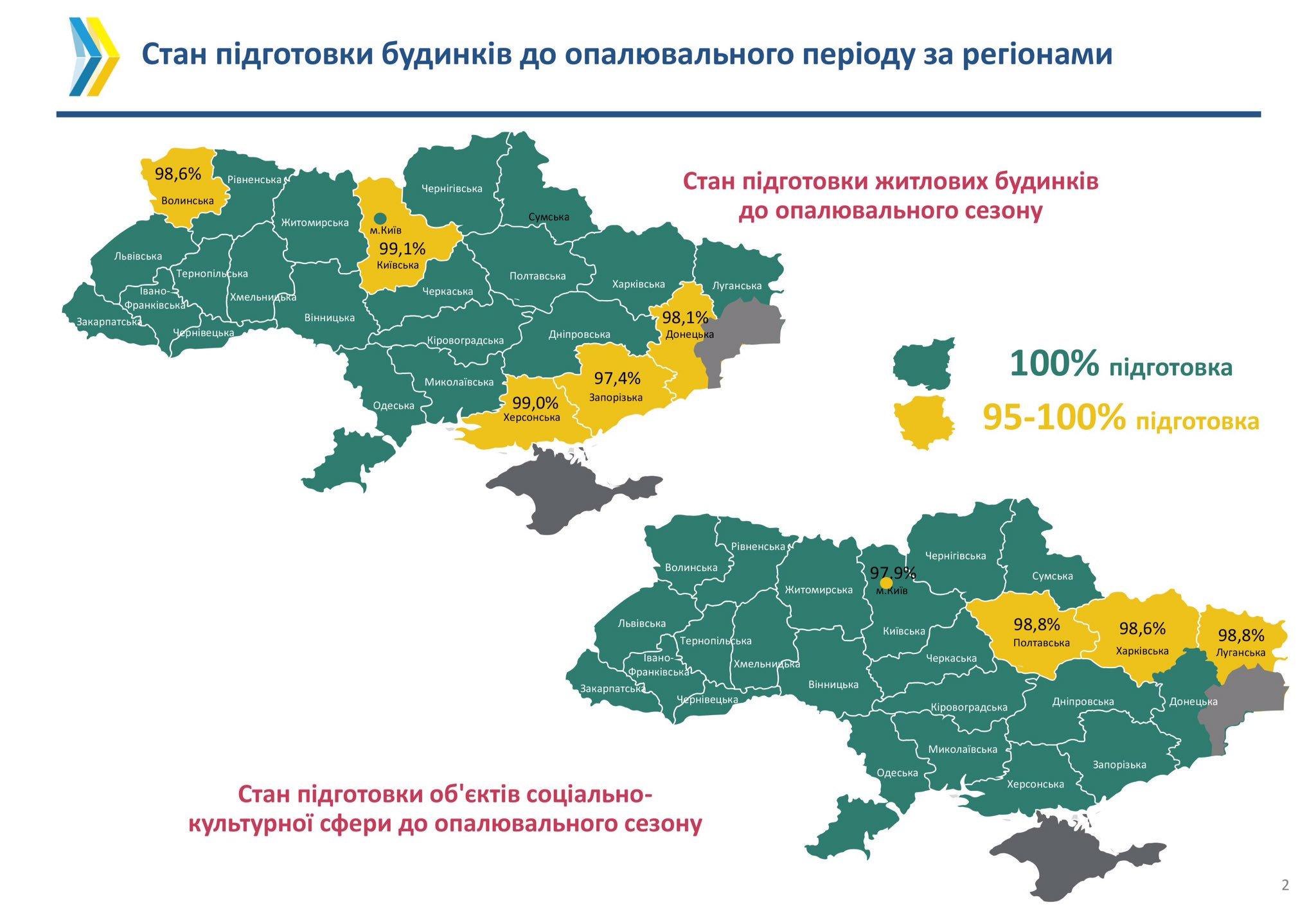 Україна повністю готова до опалювального сезону, - Насалик - фото 1