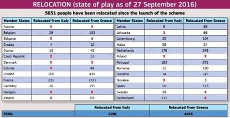 Загод удалось переселить только 5 651 из160 000 беженцев— ЕС