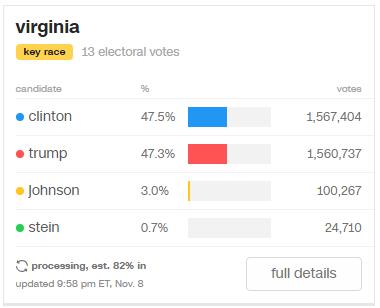 Вибори в США: Екзит-поли і перші результати голосування (ХРОНІКА, ТРАНСЛЯЦІЯ) - фото 2