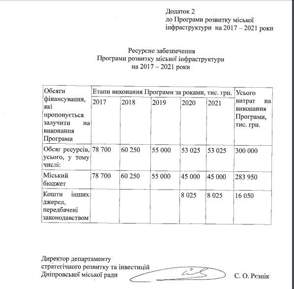 Дніпро за 300 млн гривень хочуть переторити на європейське місто - фото 5