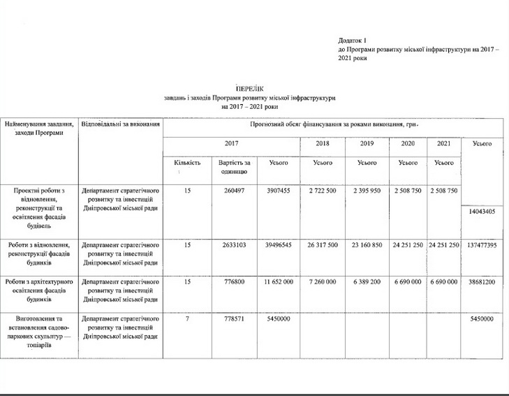 Дніпро за 300 млн гривень хочуть переторити на європейське місто - фото 2