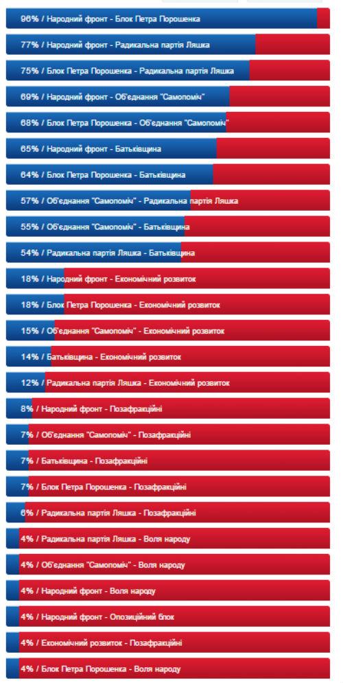Хто з ким в один голос: як у Раді спільно голосують фракції (ІНФОГРАФІКА) - фото 1
