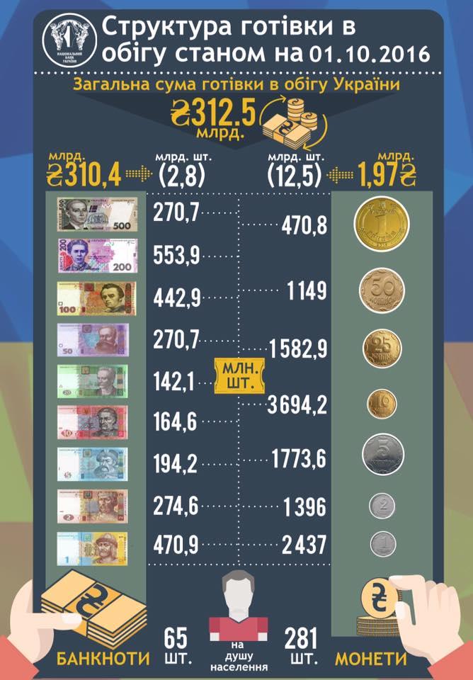 Готівки в Україні на 2/3 менше, ніж у Мельничука - фото 1