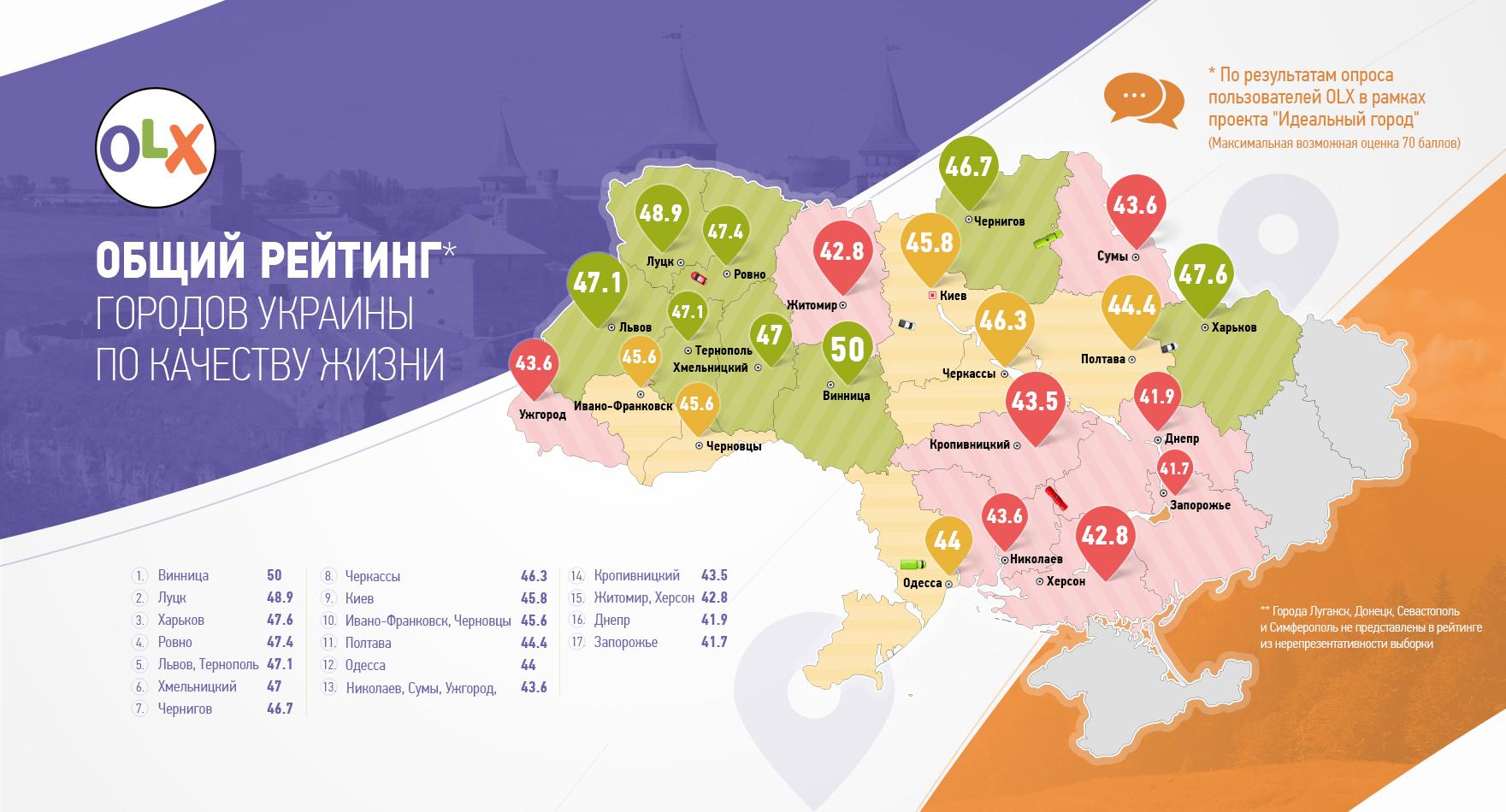 """Українці визнали Вінницю """"ідеальним містом"""" - фото 1"""