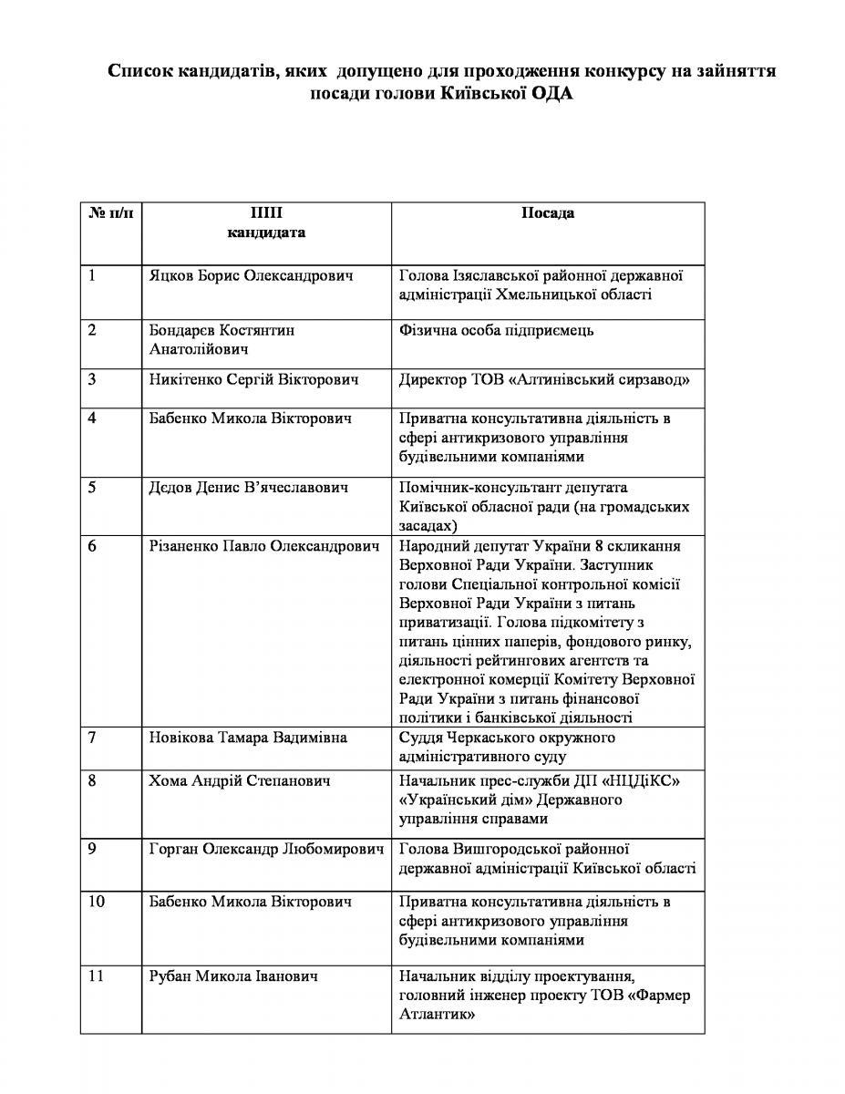 Разом з Лялькою Медведчука на київське губернаторство претендують 19 кандидатів (СПИСОК) - фото 1