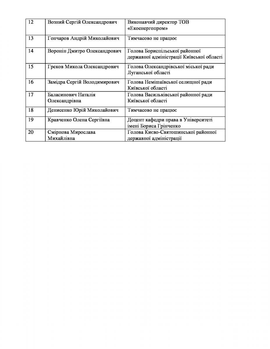 Разом з Лялькою Медведчука на київське губернаторство претендують 19 кандидатів (СПИСОК) - фото 2