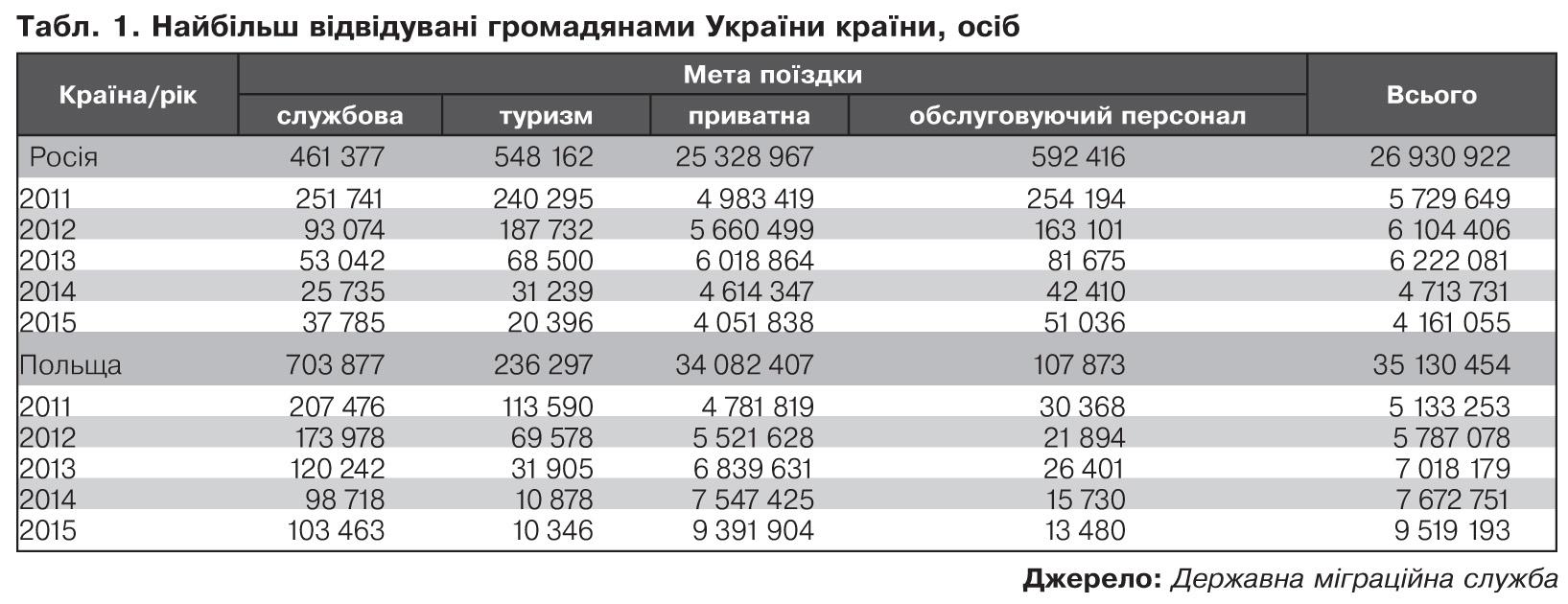 На Росії працюють до 40% трудових мігрантів з України, - ЗМІ - фото 1