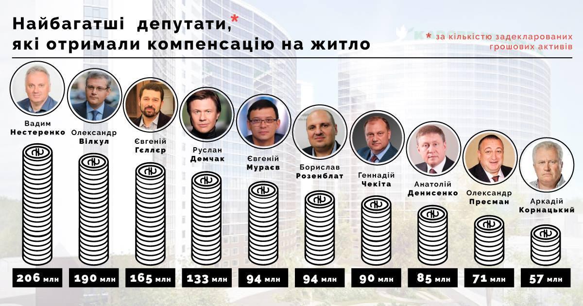 ТОП-10 нардепів-мільйонерів, які взяли в держави гроші на житло (ІНФОГРАФІКА) - фото 1