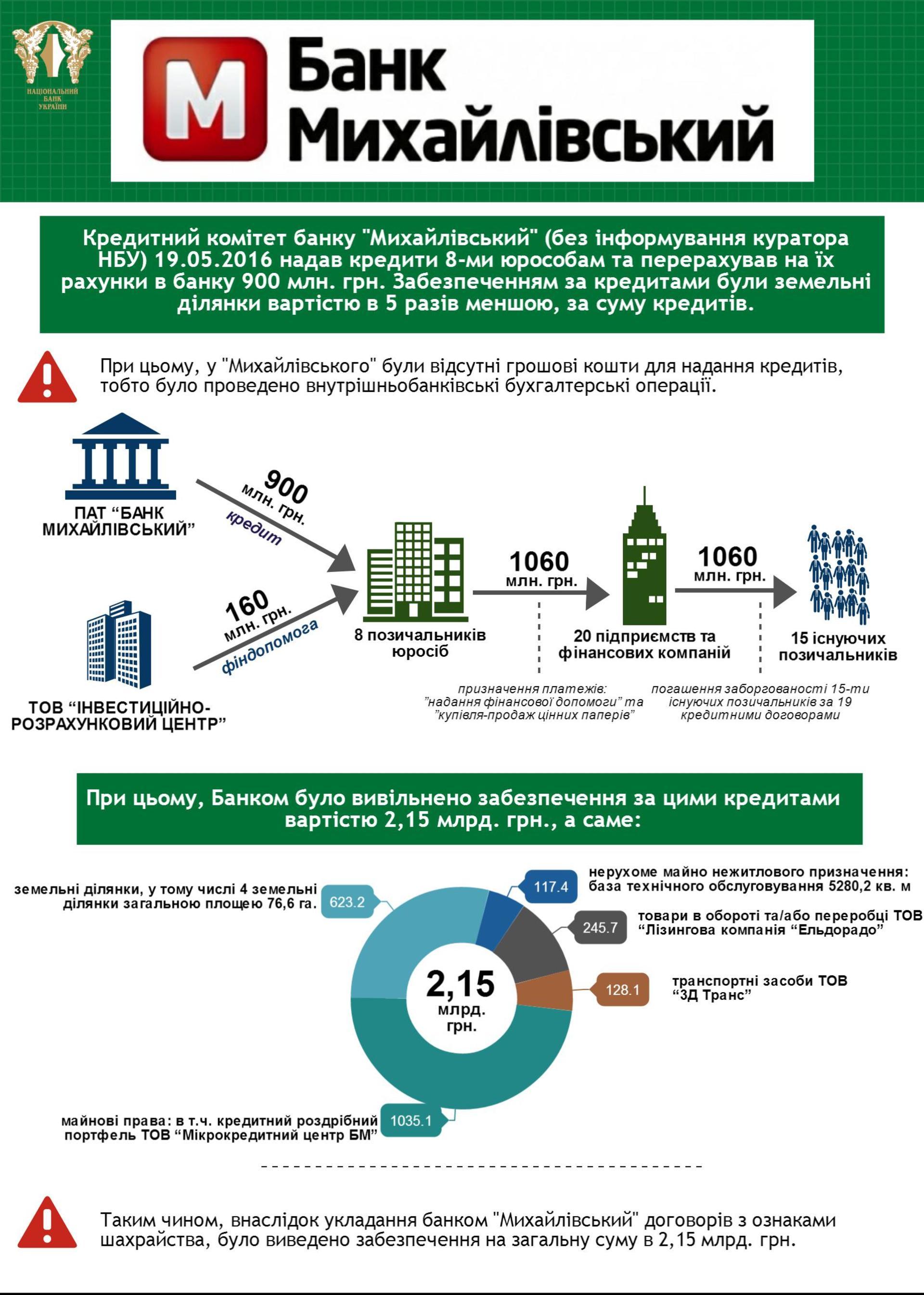 """Гонтарева пояснила, чому """"вкладники """"Михайлівського"""" залишаться без грошей (ІНФОГРАФІКА) - фото 1"""
