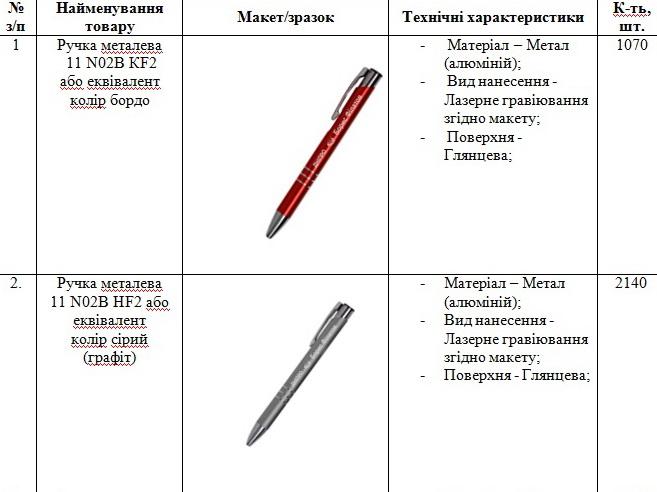 Посадовцям Дніпра закупили ручки з ім'ям Філатова  - фото 1