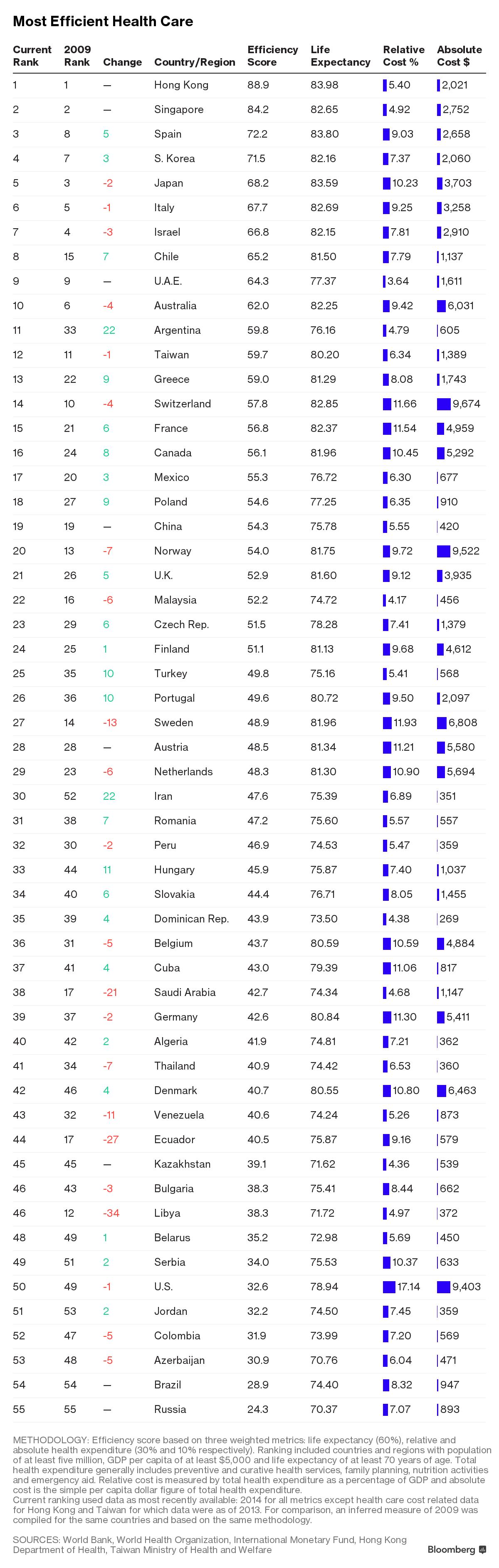 Україна не увійшла в рейтинг країн з ефективною медициною - фото 1