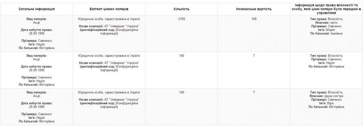 """Савченко частково заволоділа """"Україною"""" (ДОКУМЕНТ) - фото 1"""
