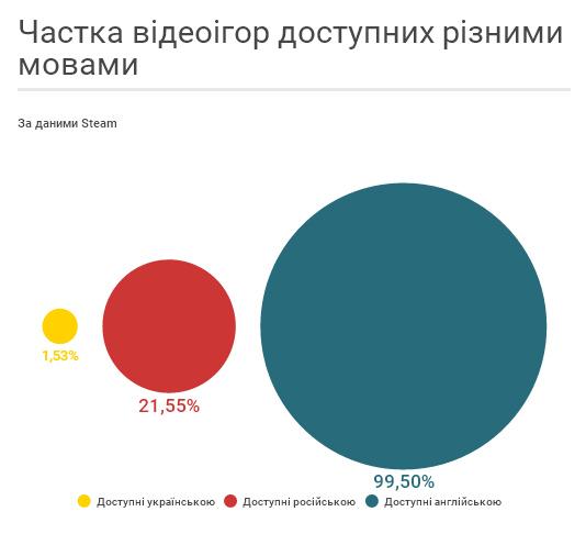 Чи говорить український Інтернет українською (ІНФОГРАФІКА) - фото 4