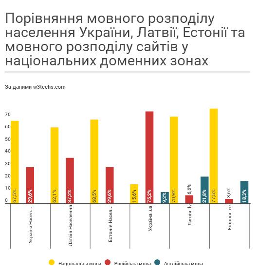 Чи говорить український Інтернет українською (ІНФОГРАФІКА) - фото 3